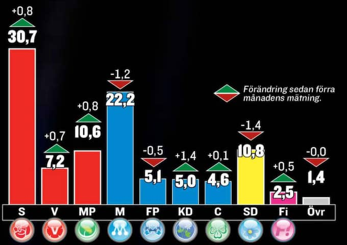 Gapet mellan blocken är nu 11,5%, rödgröna på 48% och Alliansen på 36,9%.