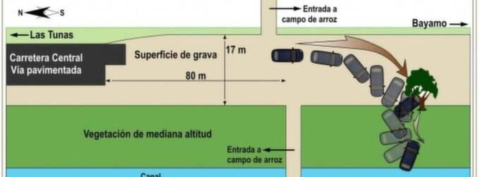 Nu har det kubanska inrikesdepartementet släppt en grafik som uppges visa hur kraschen gick till. Foto: Ministerio Interior