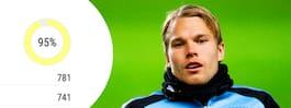 Chelseas supersiffror  imponerar på Malmö