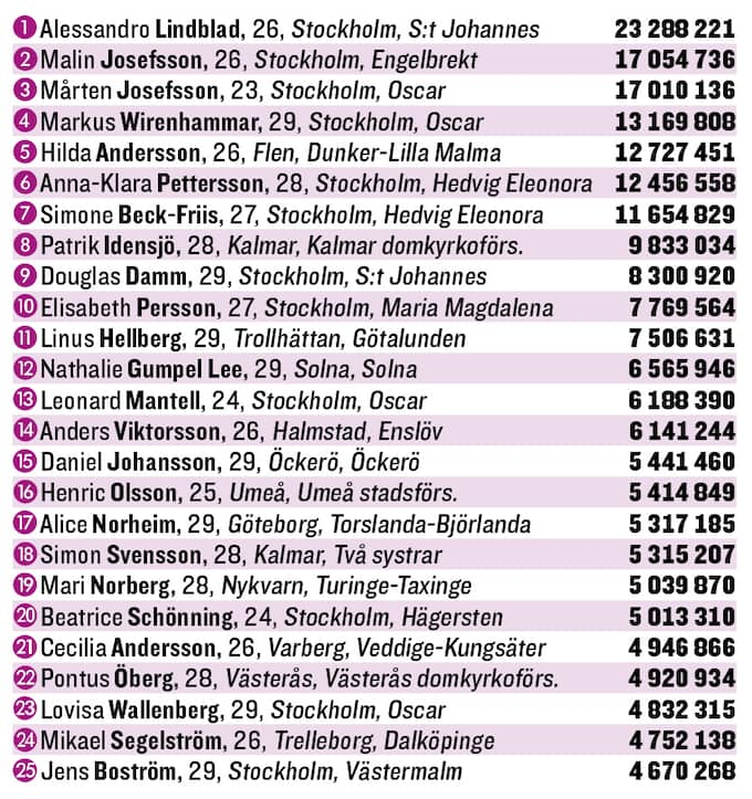 Topp 25: De under 30 som tjänade mest.