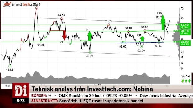 Teknisk analys från Investtech.com: Nobina