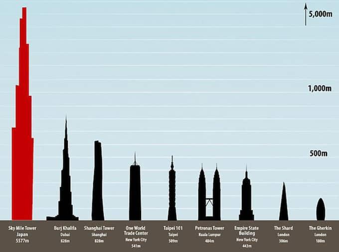 Så här kommer skyskrapan att se ut jämfört med de högsta byggnaderna i dag