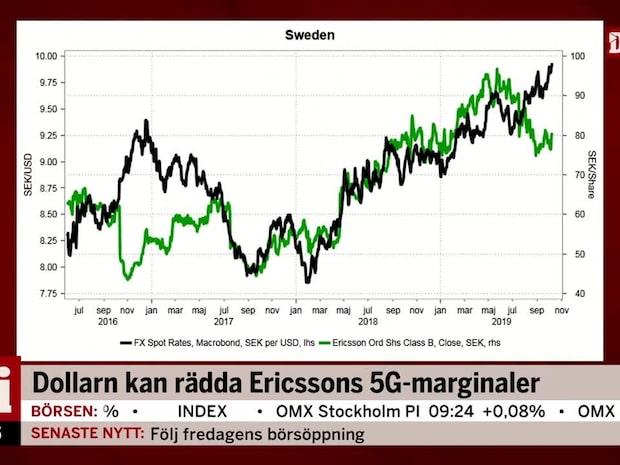 Söderfjell och Jönsson: Dollarn kan rädda Ericssons 5G-marginaler