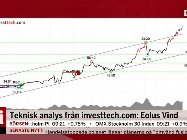 Teknisk analys från Investtech: Eolus Vind