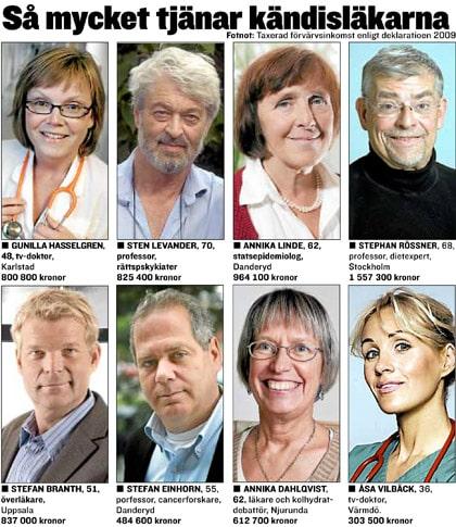 privat allmänläkare stockholm