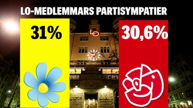 SD för första gången ikapp S bland LO-medlemmar