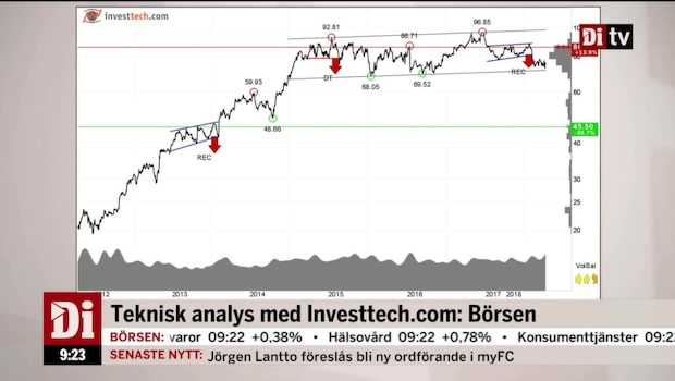Teknisk analys: Hexpol och börsen i stort