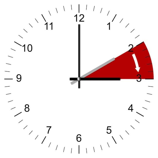Natten mot söndag ställer vi fram klockan en timme.
