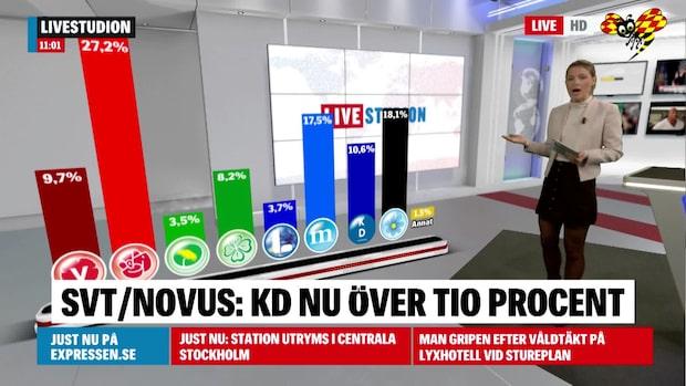 SVT/Novus: KD nu över tio procent